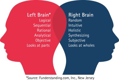 Right Brain Left Brain